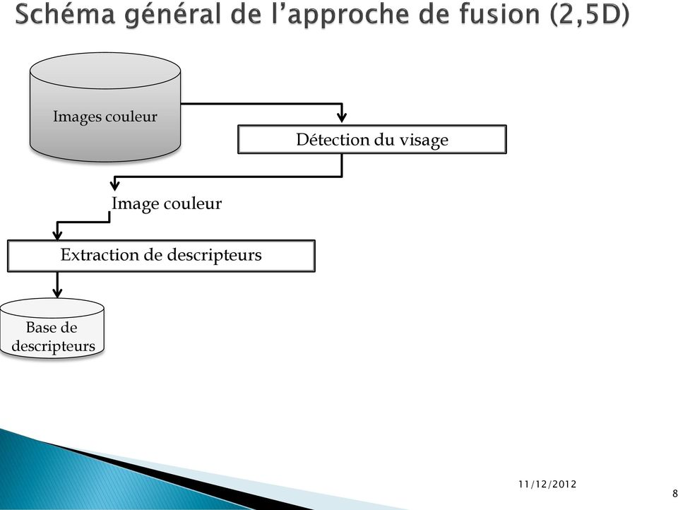 Extraction de descripteurs