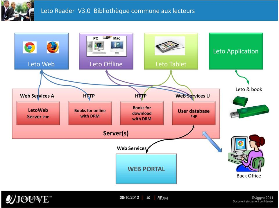 Tablet Web Services A HTTP HTTP Web Services U Leto & book LetoWeb Server PHP Books