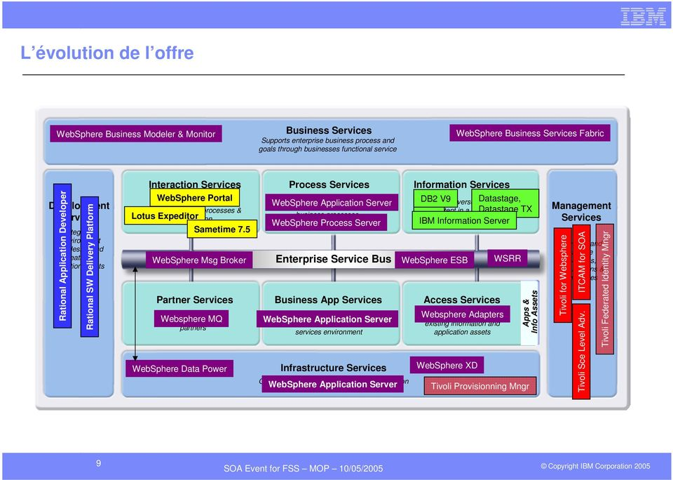 people, processes & Lotus Expeditor information Sametime 7.