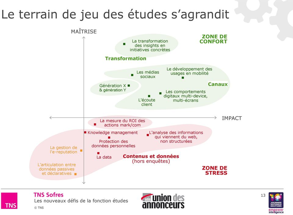 mesure du ROI des actions mark/com IMPACT La gestion de l'e-reputation L'articulation entre données passives et déclaratives Knowledge management