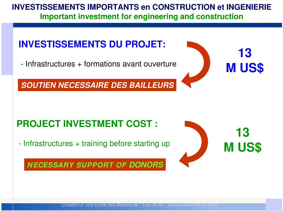 NECESSAIRE DES BAILLEURS 13 M US$ PROJECT INVESTMENT COST : - Infrastructures + training before