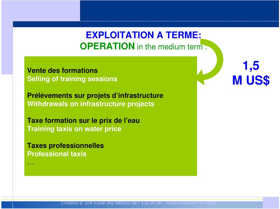 projects 1,5 M US$ Taxe formation sur le prix de l eau Training taxis on water price Taxes