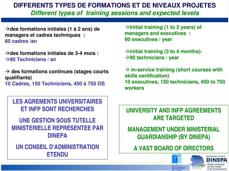 RECHERCHES UNE GESTION SOUS TUTELLE MINISTERIELLE REPRESENTEE PAR DINEPA UN CONSEIL D ADMINISTRATION ETENDU Initial training (1 to 2 years) of managers and executives : 60 executives / year initial