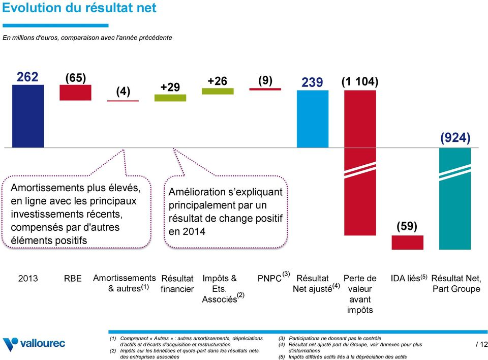 Other autres (1) result financier Income Impôts & tax Ets.