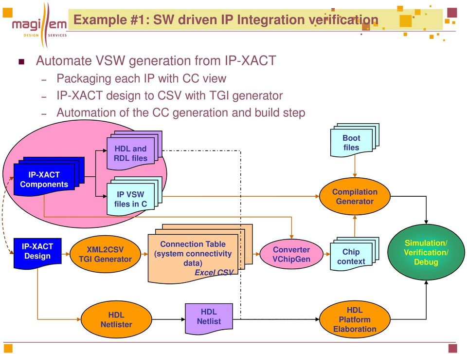 Components IP VSW files in C Compilation Generator IP-XACT Design XML2CSV TGI Generator Connection Table (system