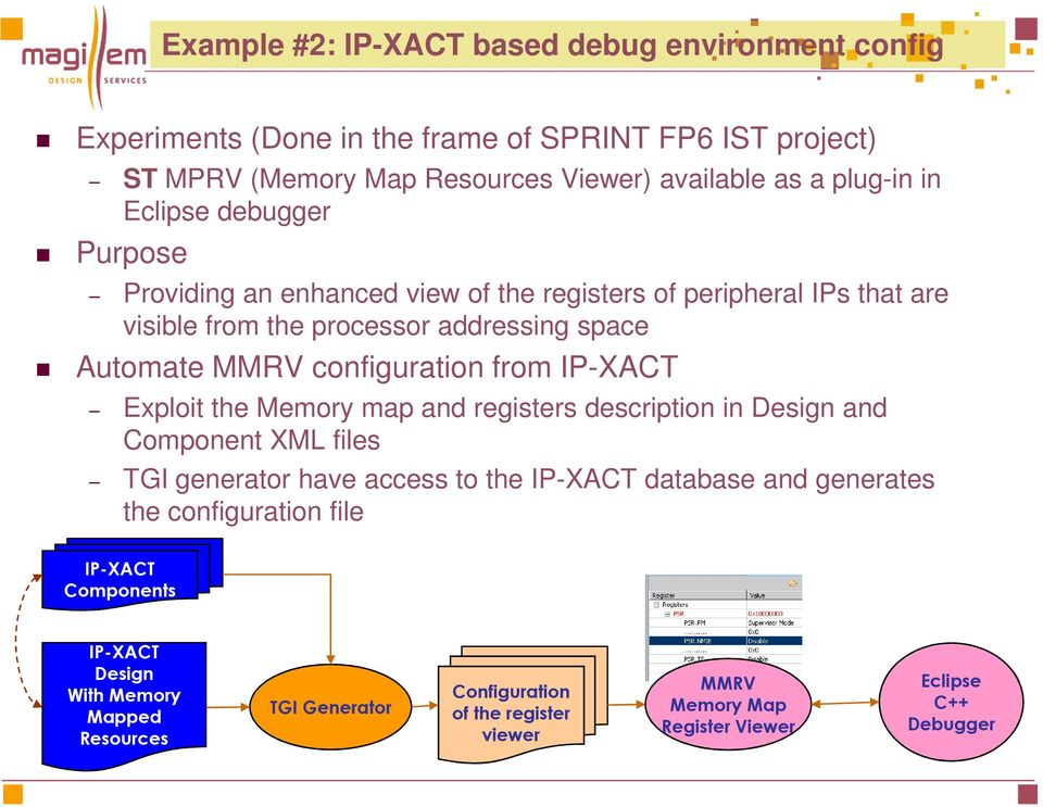 IP-XACT Exploit the Memory map and registers description in Design and Component XML files TGI generator have access to the IP-XACT database and generates the configuration