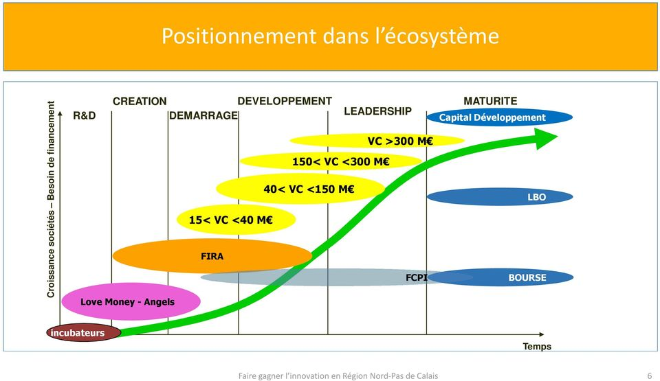 MATURITE DEMARRAGE LEADERSHIP Capital Développement 15< VC <40 M