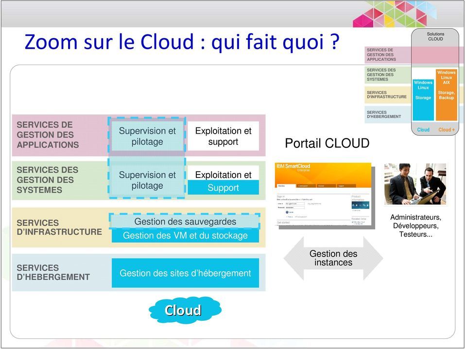 APPLICATIONS Supervision et pilotage Exploitation et support Portail CLOUD D HEBERGEMENT Cloud Cloud + DES SYSTEMES Supervision