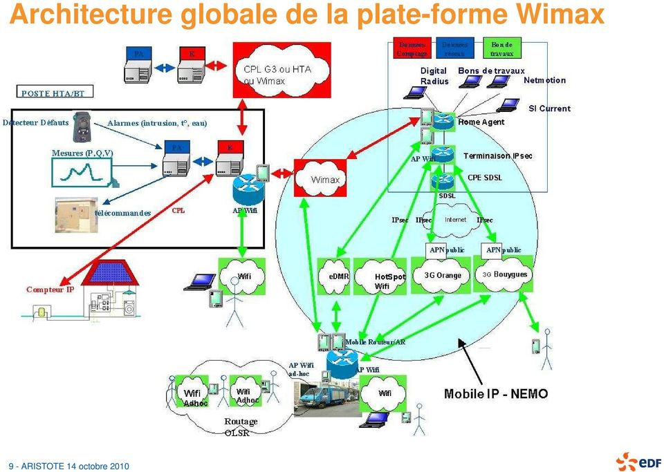plate-forme Wimax