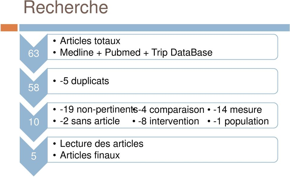 comparaison -2 sans article -8 intervention Lecture