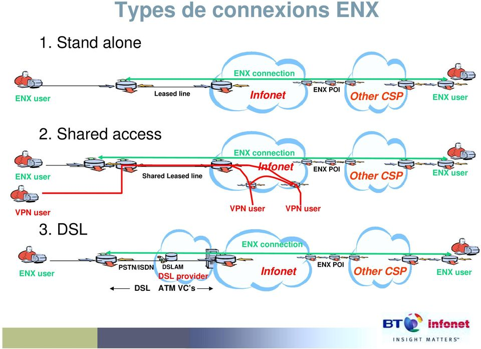 Shared access ENX user Shared Leased line ENX connection Infonet ENX POI Other CSP
