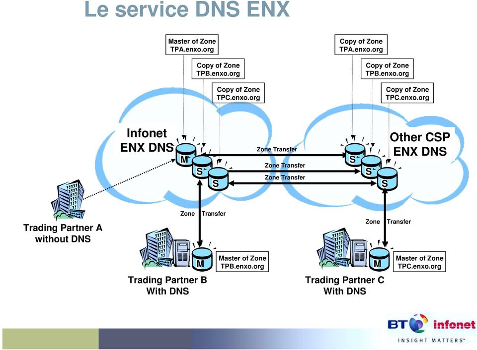 Transfer Zone Transfer S S S Other CSP ENX DNS Trading Partner A without DNS Zone Transfer Zone Transfer M