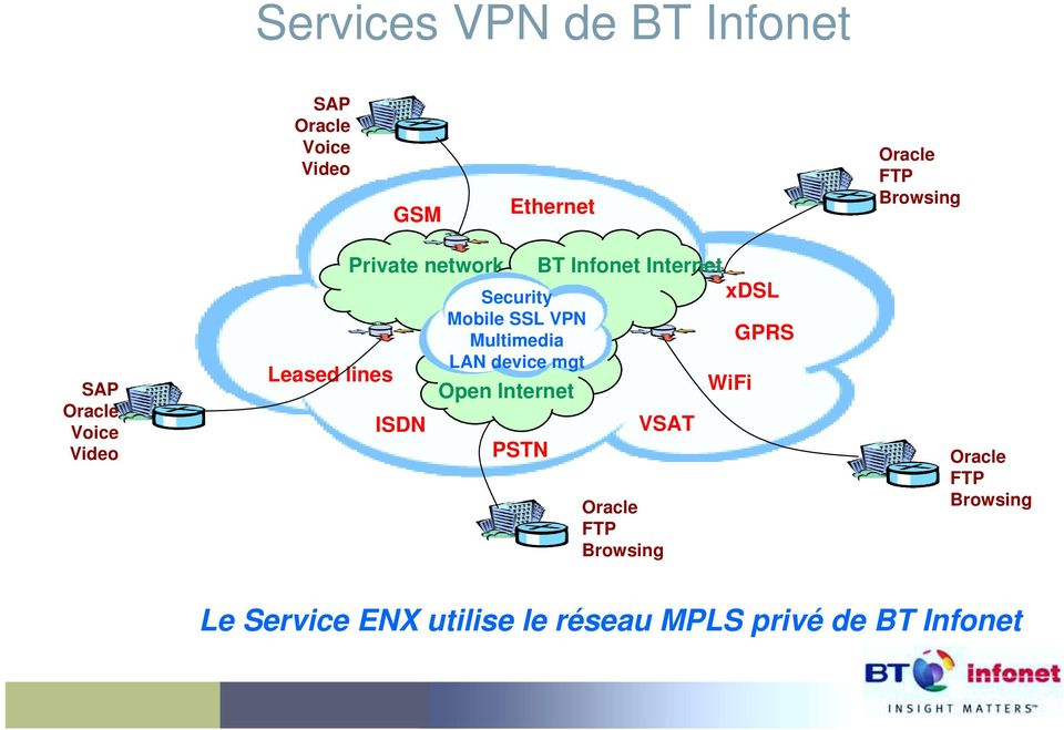 Multimedia GPRS Leased lines LAN device mgt Open Internet WiFi ISDN PSTN VSAT Oracle