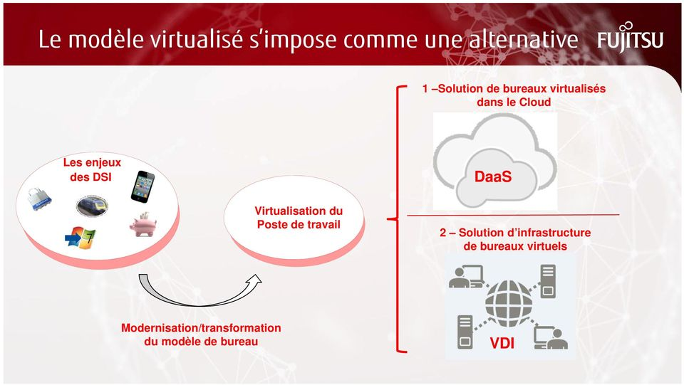 Virtualisation du Poste de travail 2 Solution d infrastructure de