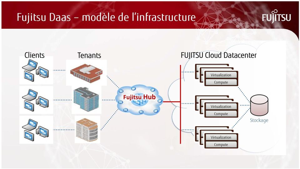 Compute Fujitsu Hub Virtualization Virtualization Compute Virtualization
