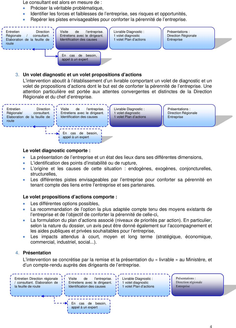 Un volet diagnostic et un volet propositions d actions L intervention aboutit à l établissement d un livrable comportant un volet de diagnostic et un volet de propositions d actions dont le but est