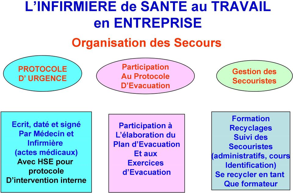 intervention interne Participation à L élaboration du Plan d Evacuation Et aux Exercices d Evacuation