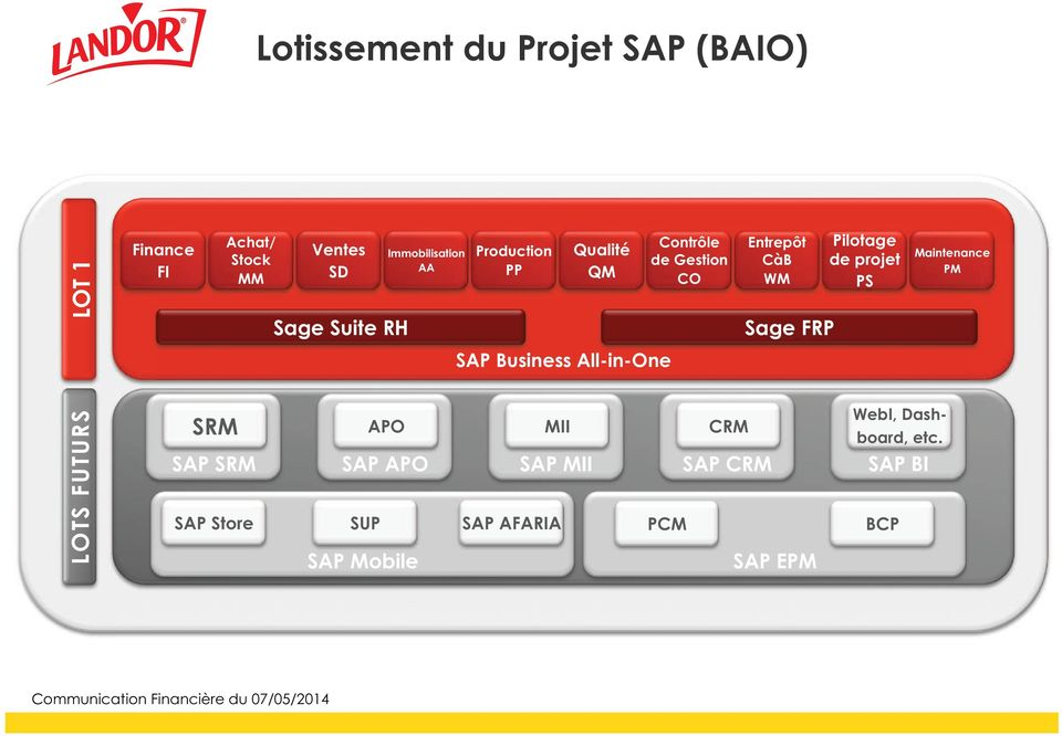 Pilotage de projet PS Maintenance PM SAP Business All-in-One LOTS FUTURS SRM APO MII CRM SAP