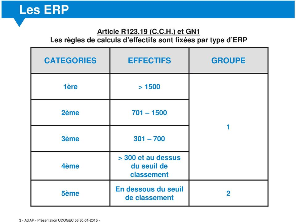 CATEGORIES EFFECTIFS GROUPE 1ère > 1500 2ème 3ème 701 1500 301 700 1 4ème