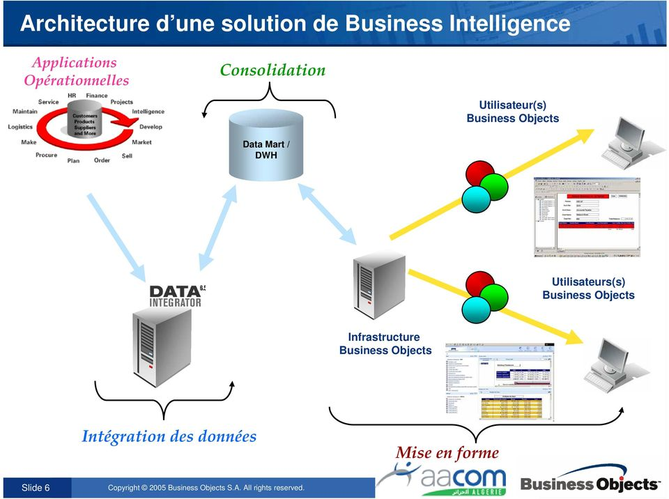 Consolidation Utilisateur(s) Data Mart / DWH