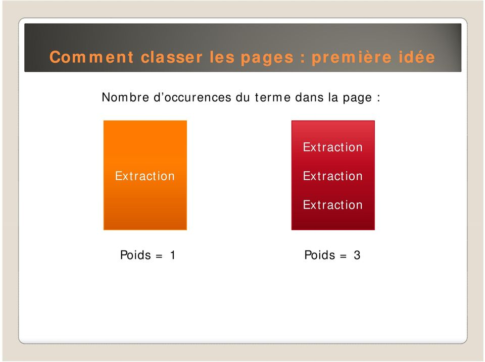 dans la page : Extraction Extraction
