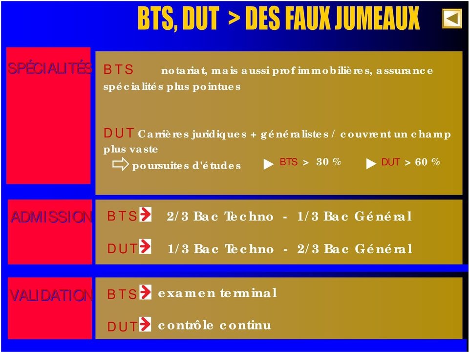 poursuites d'études BTS > 30 % DUT > 60 % ADMISSION B T S 2/3 Bac Techno - 1/3 Bac