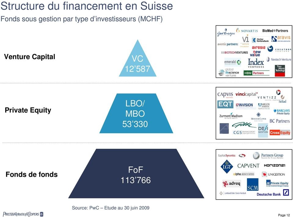 Capital VC 12 587 Private Equity LBO/ MBO 53 330