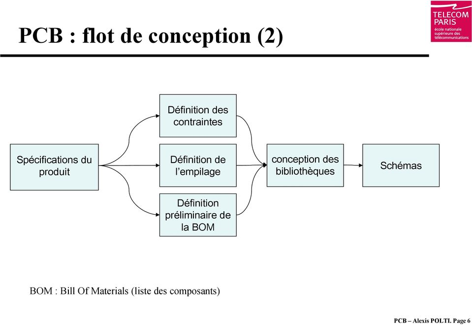 Rose robotique et syst mes embarqu s pdf - Definition de conception ...