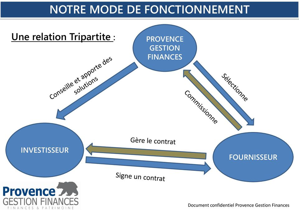 relation Tripartite :