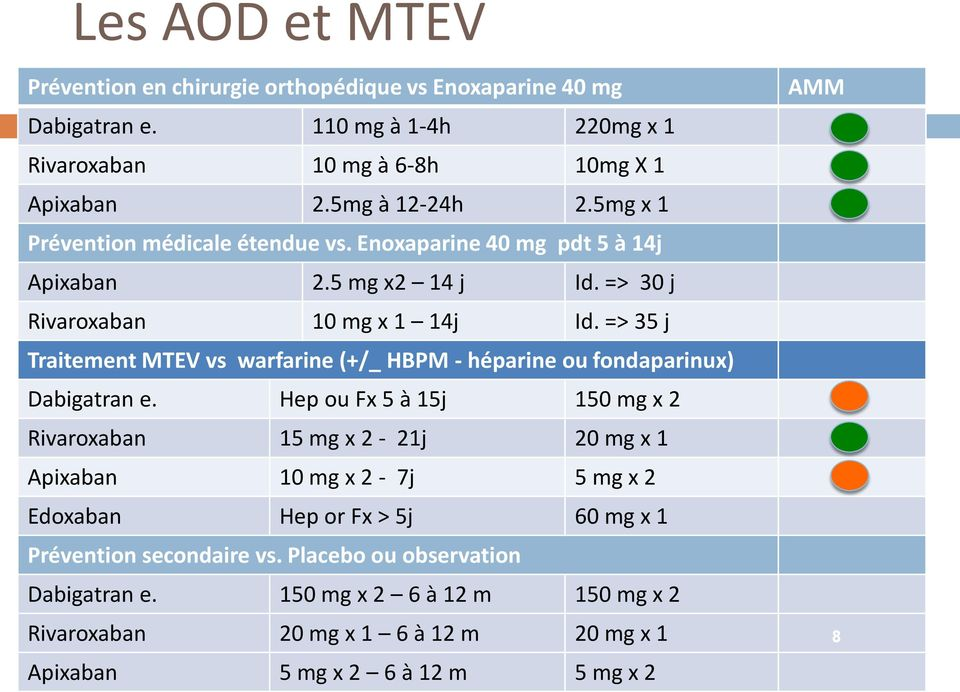 => 35 j Traitement MTEV vs warfarine (+/_ HBPM - héparine ou fondaparinux) Dabigatran e.