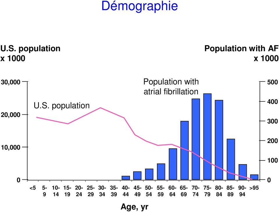 population Population with atrial fibrillation 500 400 300 10,000 200 100 0 <5 5-9