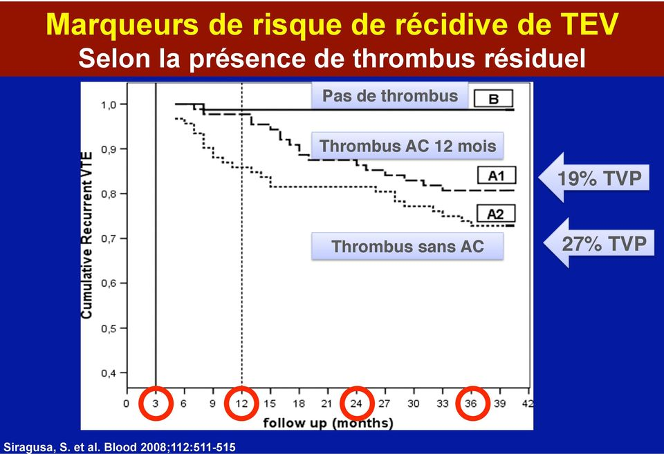 Thrombus AC 12 mois 19% TVP Thrombus sans AC