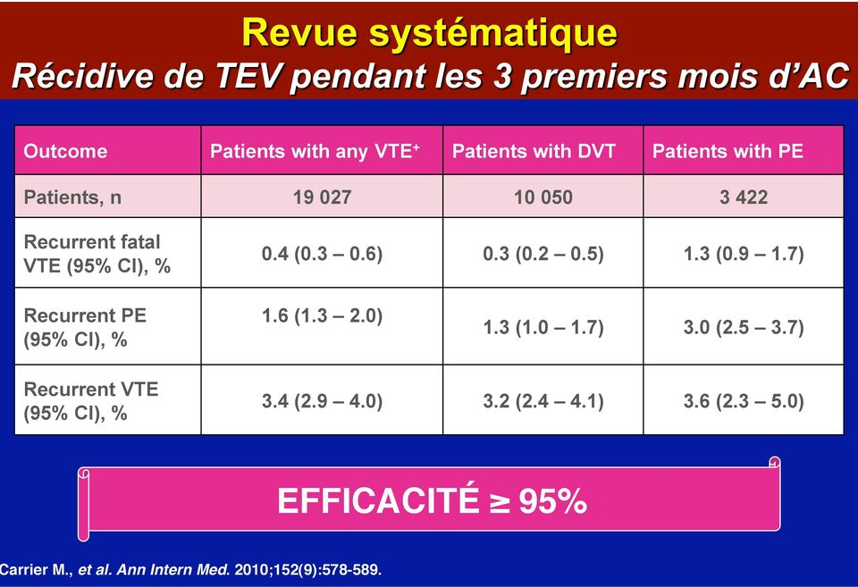 7) Recurrent PE (95% CI), % 1.6 (1.3 2.0) 1.3 (1.0 1.7) 3.0 (2.5 3.