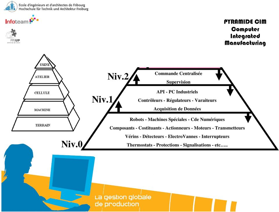 PYRAMIDE CIM Computer Integrated Manufacturing Niv.