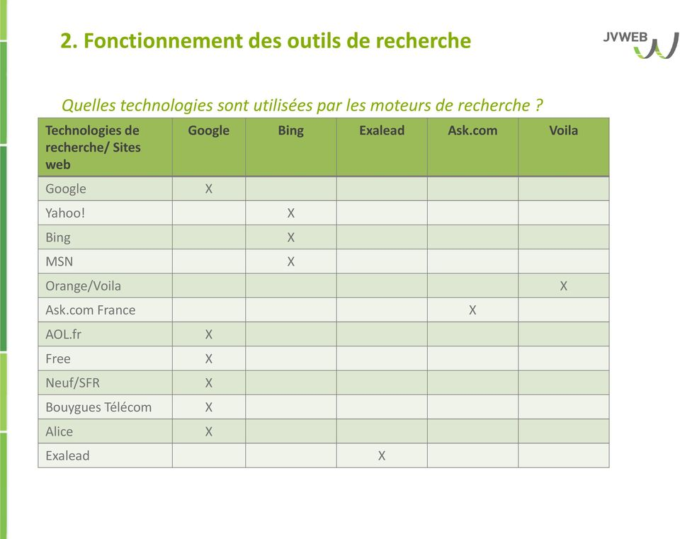 Technologies de recherche/ Sites web Google Yahoo! Bing MSN Orange/Voila Ask.