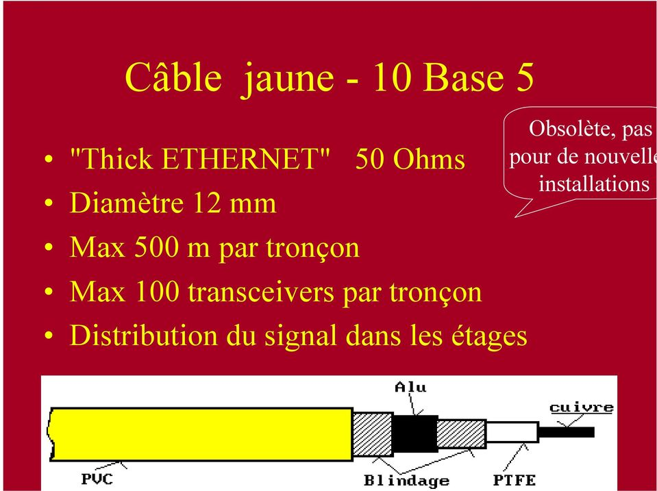 transceivers par tronçon Distribution du signal