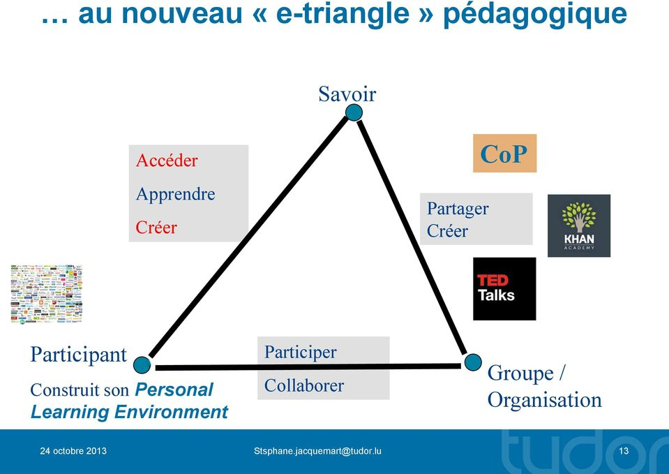 son Personal Learning Environment Participer Collaborer