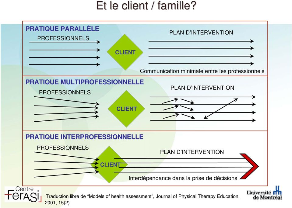 professionnels PRATIQUE MULTIPROFESSIONNELLE PROFESSIONNELS PLAN D INTERVENTION CLIENT PRATIQUE