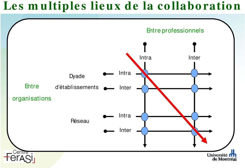 Intra Inter Entre organisations