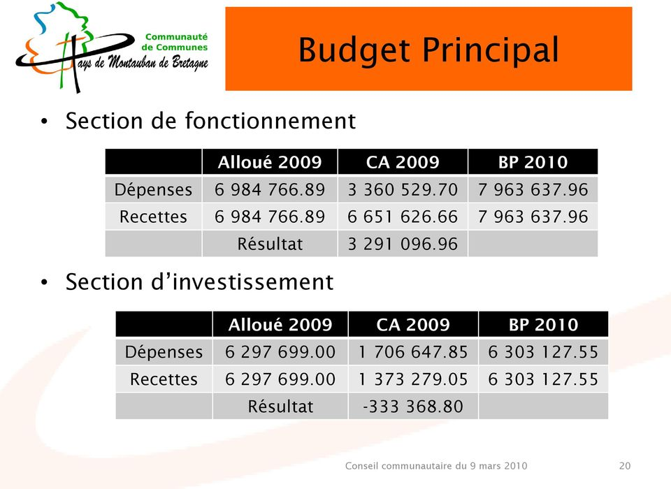 96 Section d investissement Dépenses 6 297 699.00 1 706 647.85 6 303 127.