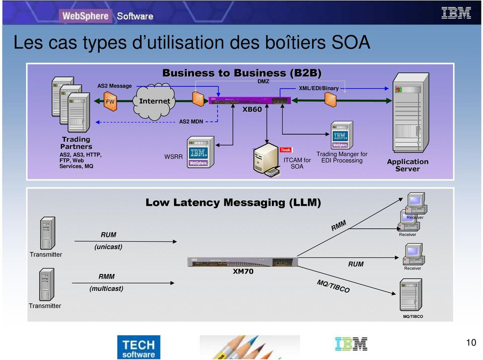 WSRR ITCAM for SOA Trading Manger for EDI Processing Application Server Low Latency Messaging