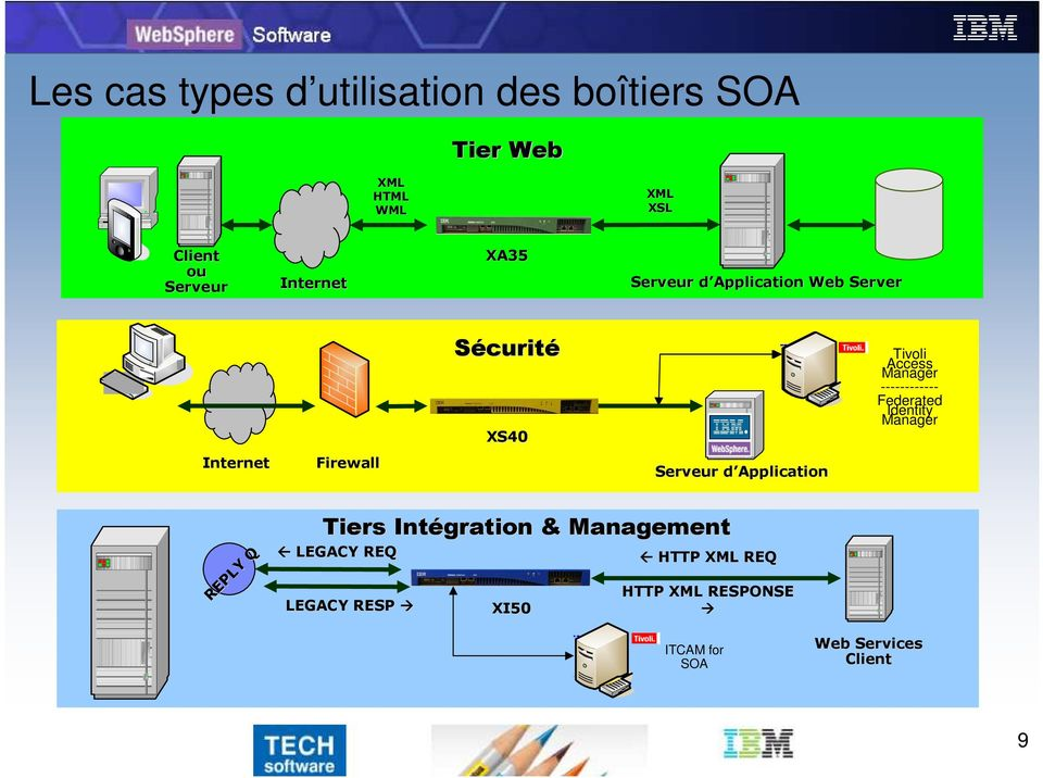 Federated Identity Manager Internet Firewall Serveur d Application REPLY REPLY Q Tiers Intégration &