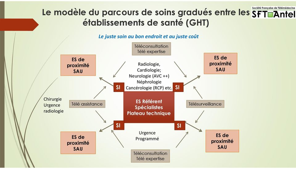 Cancérologie (RCP) etc.
