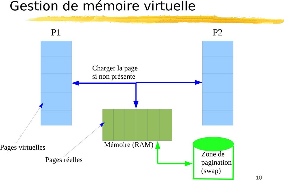 Pages virtuelles Pages réelles