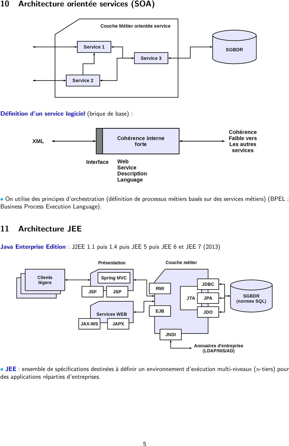 Execution Language). 11 Architecture JEE Java Enterprise Edition : J2EE 1.1 puis 1.