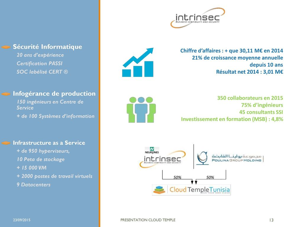 information 350 collaborateurs en 2015 75% d ingénieurs 45 consultants SSI Investissement en formation (MSB) : 4,8% Infrastructure as a Service