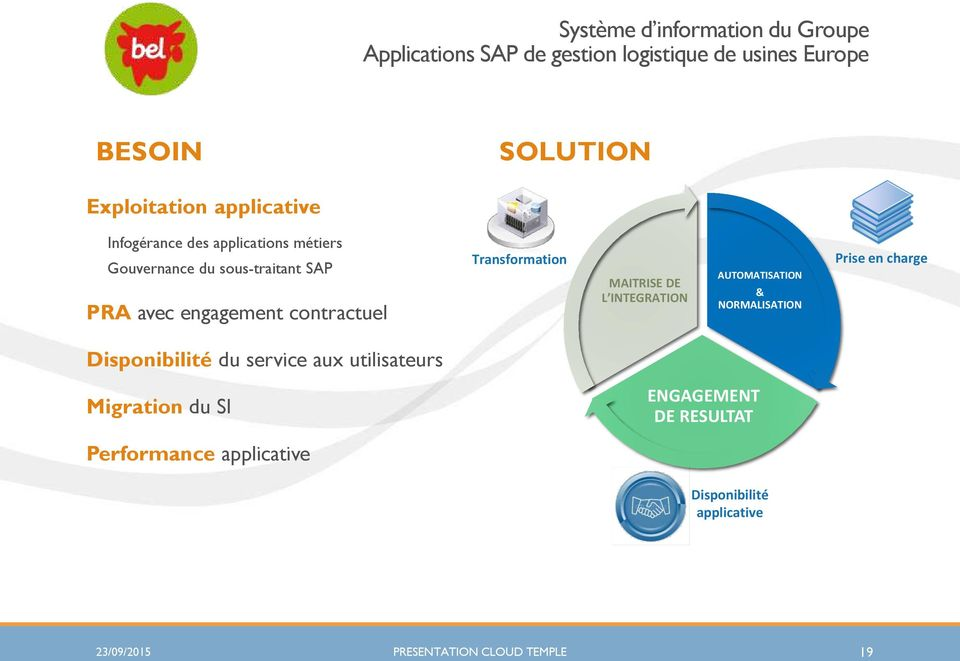 Transformation VIRTUAL DATACENTER MAITRISE DE L INTEGRATION AUTOMATISATION & NORMALISATION Prise en charge Disponibilité du