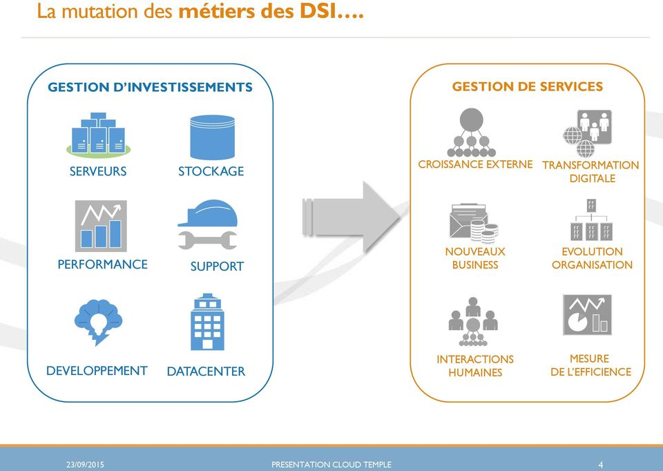 EXTERNE TRANSFORMATION DIGITALE PERFORMANCE SUPPORT NOUVEAUX BUSINESS
