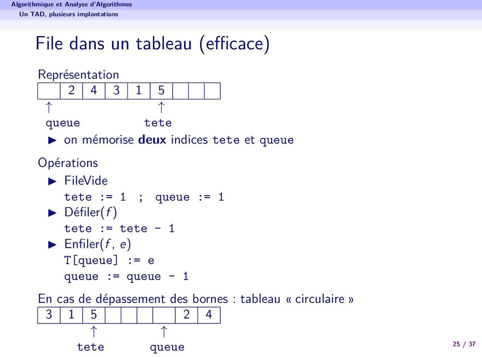 queue := 1 Défiler(f ) tete := tete - 1 Enfiler(f, e) T[queue] := e queue := queue -