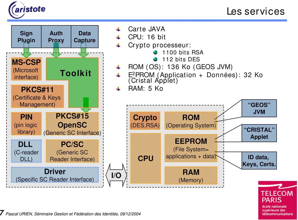 1100 bits RSA 112 bits DES ROM (OS): 136 Ko (GEOS JVM) E 2 PROM (Application + Données): 32 Ko (Cristal Applet) RAM: 5 Ko Crypto (DES,RSA) CPU ROM (Operating System)